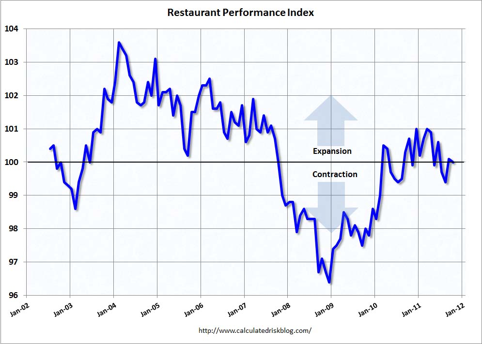 Restaurant Index